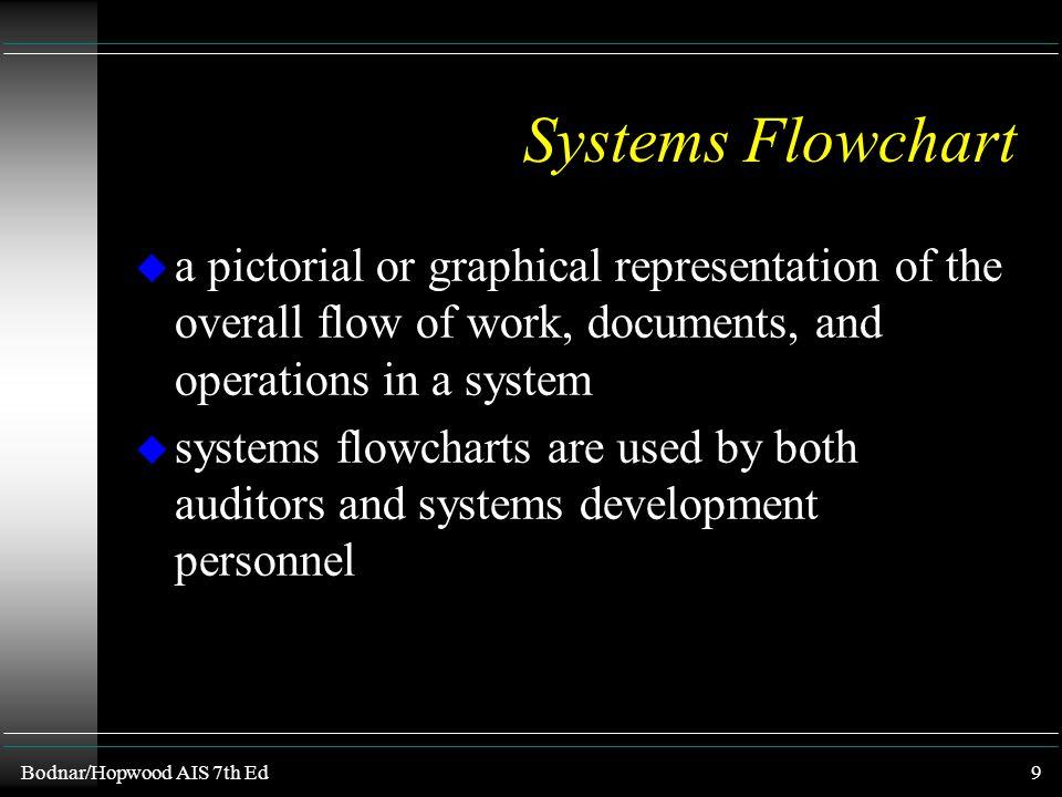 Bodnar/Hopwood AIS 7th Ed8 A Sample Document Flowchart Requesting DepartmentCentral Supplies Department Goods Requisition Form A A Goods Requisition F