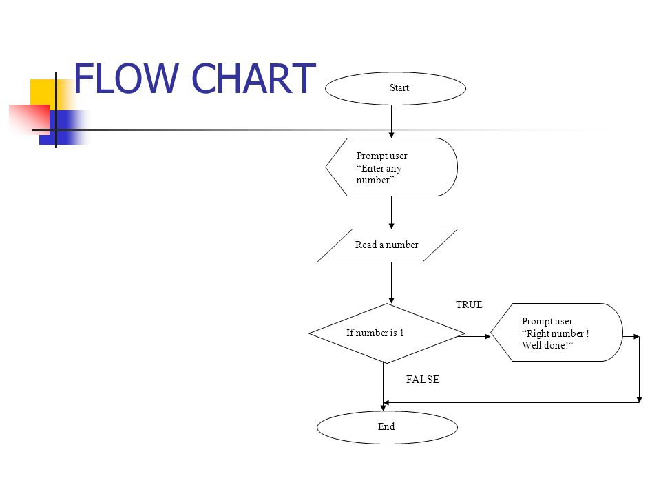 FLOW CHART Start Read a number If number is 1 End Prompt user Enter any number Prompt user Right number .