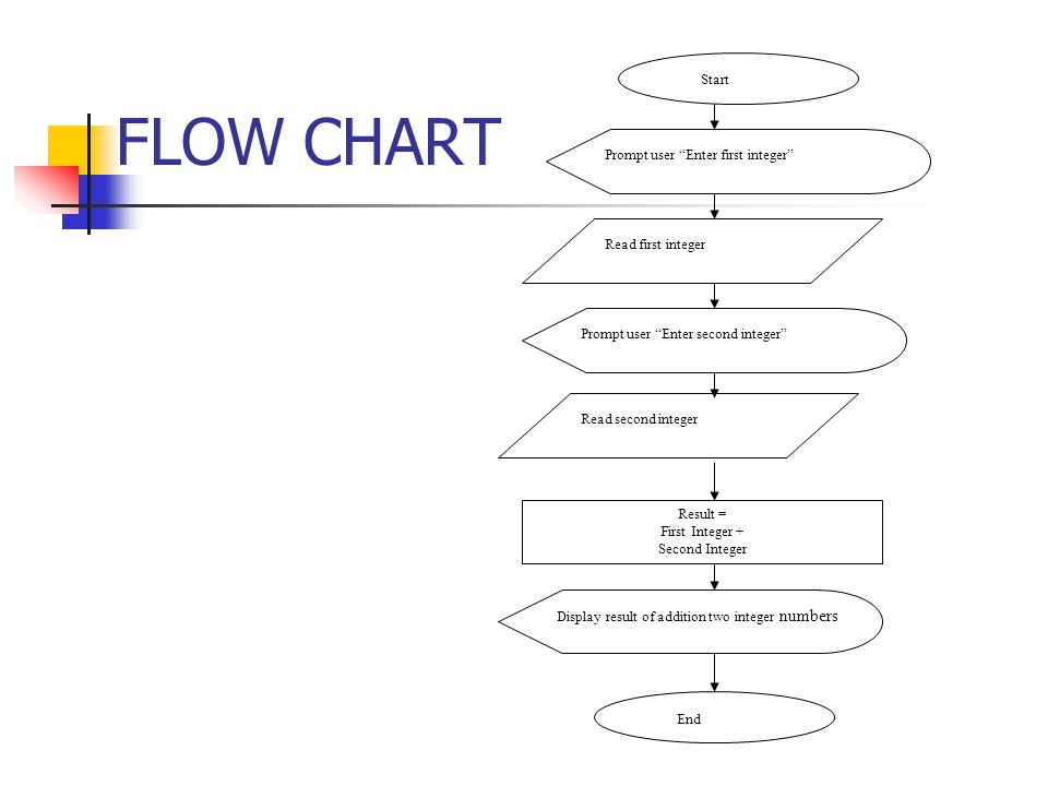 FLOW CHART Start End Prompt user Enter first integer Prompt user Enter second integer Display result of addition two integer numbers Read first integer Read second integer Result = First Integer + Second Integer