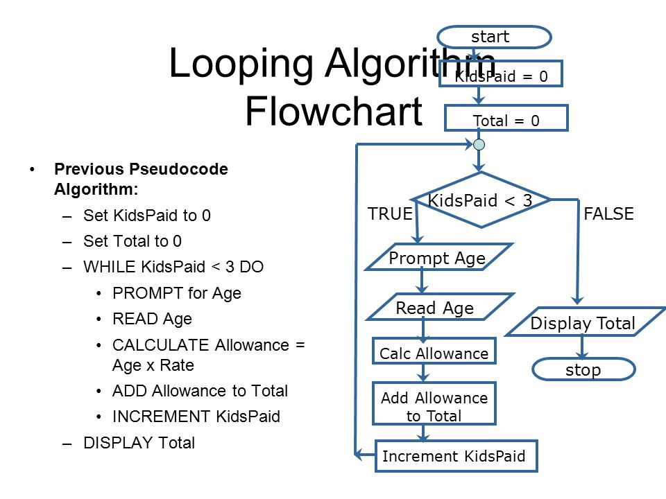 Looping Algorithm Flowchart Previous Pseudocode Algorithm: –Set KidsPaid to 0 –Set Total to 0 –WHILE KidsPaid < 3 DO PROMPT for Age READ Age CALCULATE