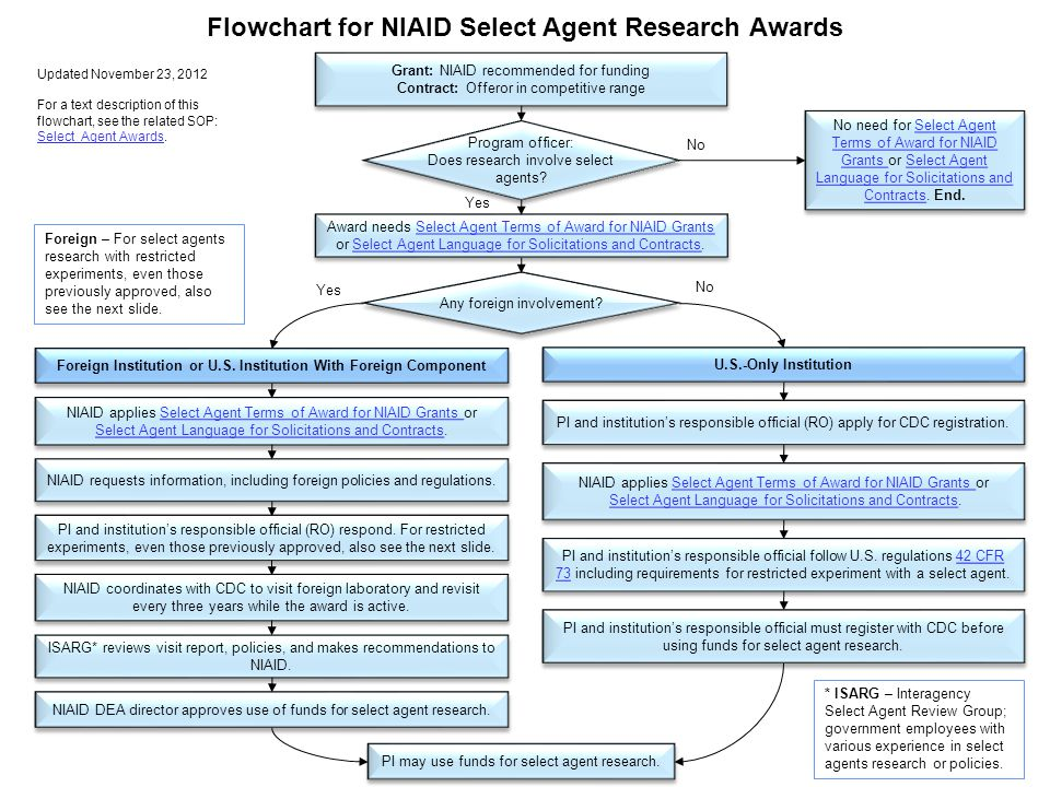 Grant: NIAID recommended for funding Contract: Offeror in competitive range Grant: NIAID recommended for funding Contract: Offeror in competitive range Foreign Institution or U.S.