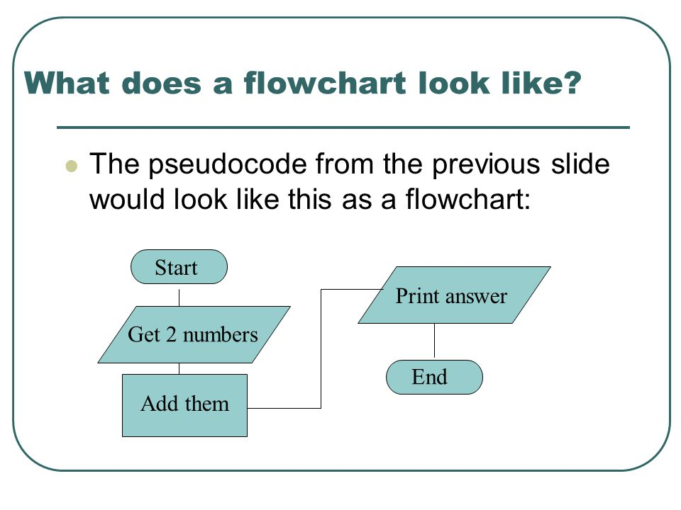 What does a flowchart look like.