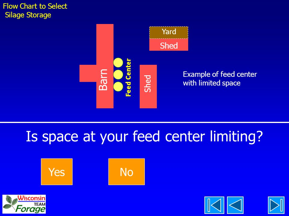 Is space at your feed center limiting.