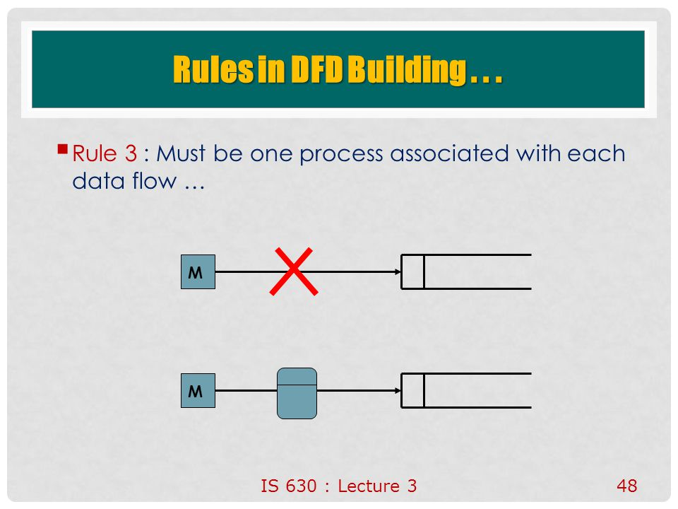 IS 630 : Lecture 348 Rules in DFD Building...  Rule 3 : Must be one process associated with each data flow … M M