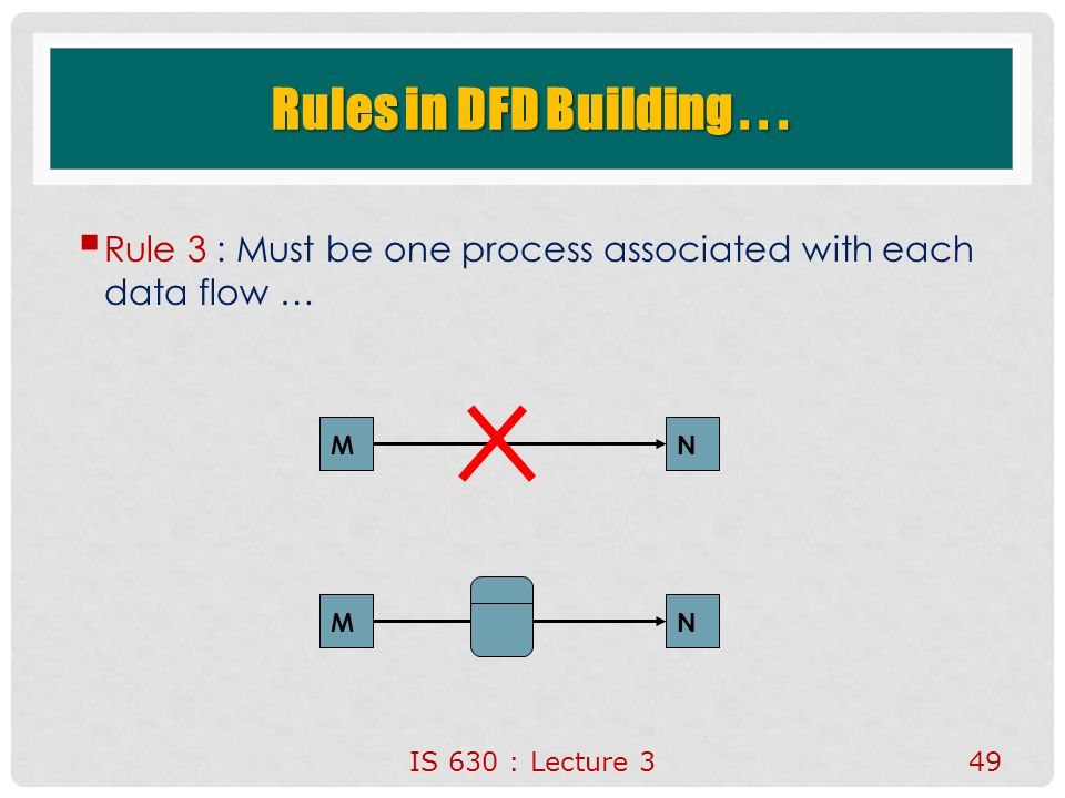 IS 630 : Lecture 349 Rules in DFD Building...  Rule 3 : Must be one process associated with each data flow … MN MN