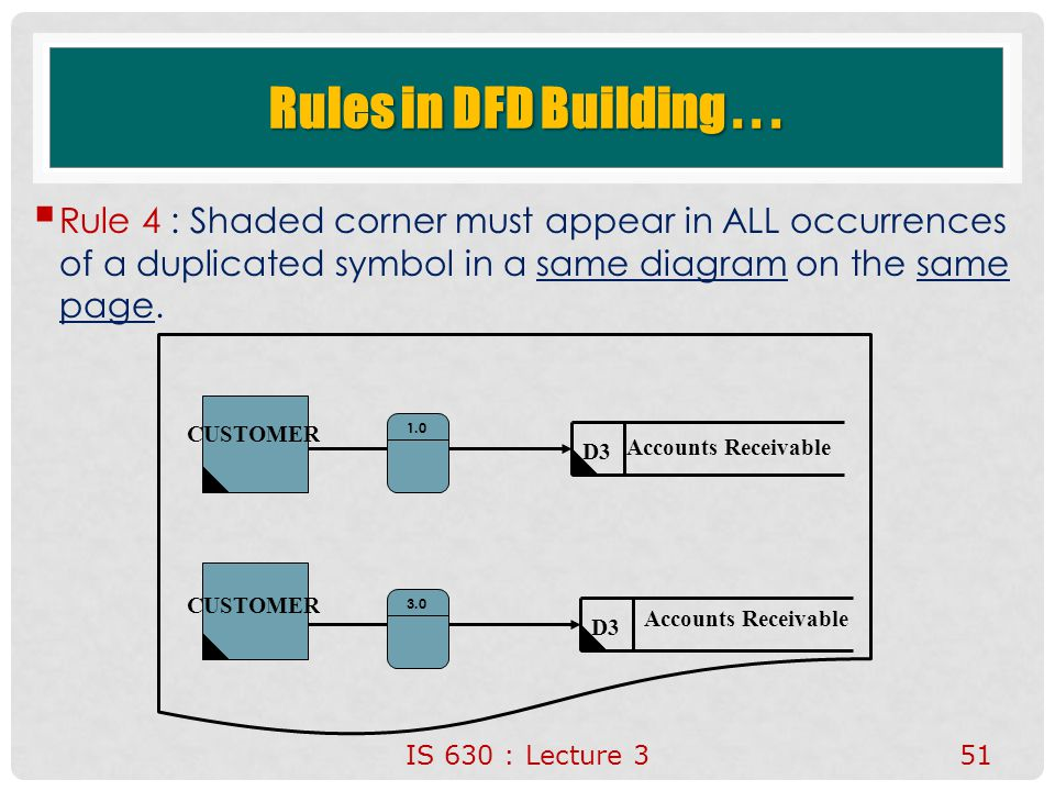 IS 630 : Lecture 351 Rules in DFD Building...  Rule 4 : Shaded corner must appear in ALL occurrences of a duplicated symbol in a same diagram on the