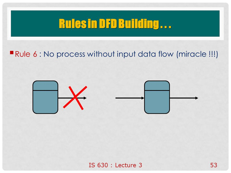 IS 630 : Lecture 353 Rules in DFD Building...  Rule 6 : No process without input data flow (miracle !!!)