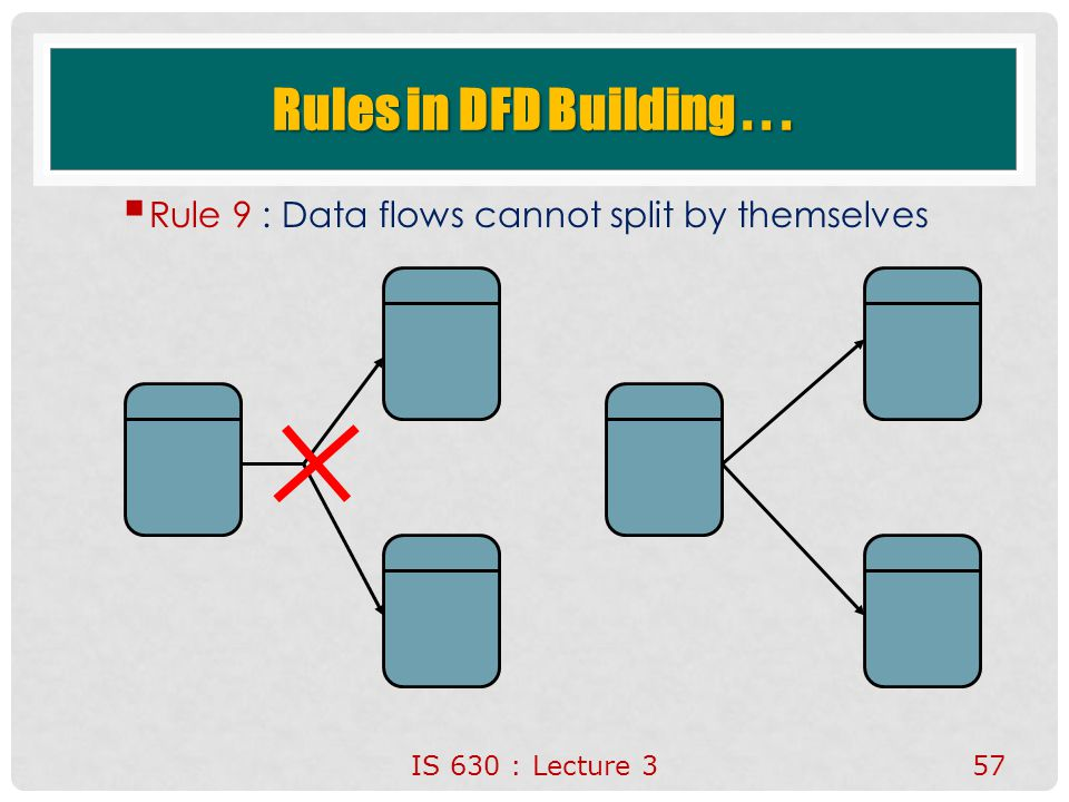 IS 630 : Lecture 357 Rules in DFD Building...  Rule 9 : Data flows cannot split by themselves