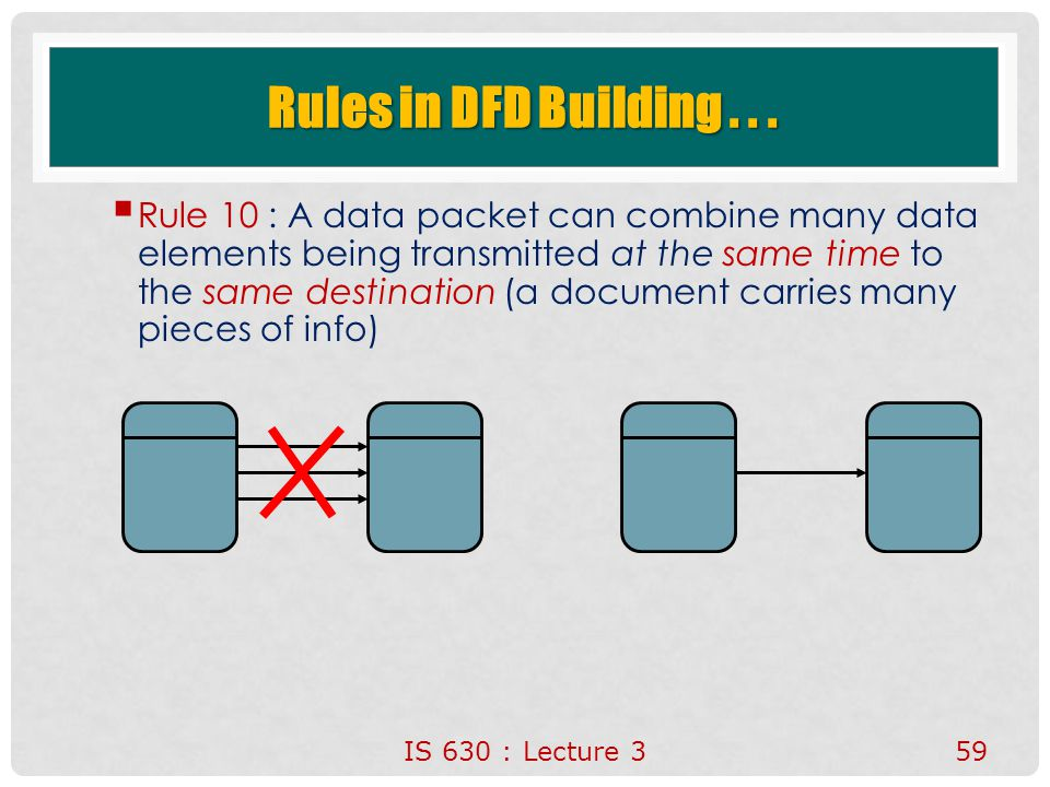 IS 630 : Lecture 359 Rules in DFD Building...  Rule 10 : A data packet can combine many data elements being transmitted at the same time to the same
