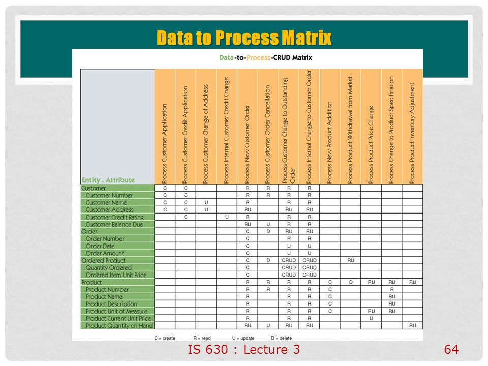 IS 630 : Lecture 364 Data to Process Matrix