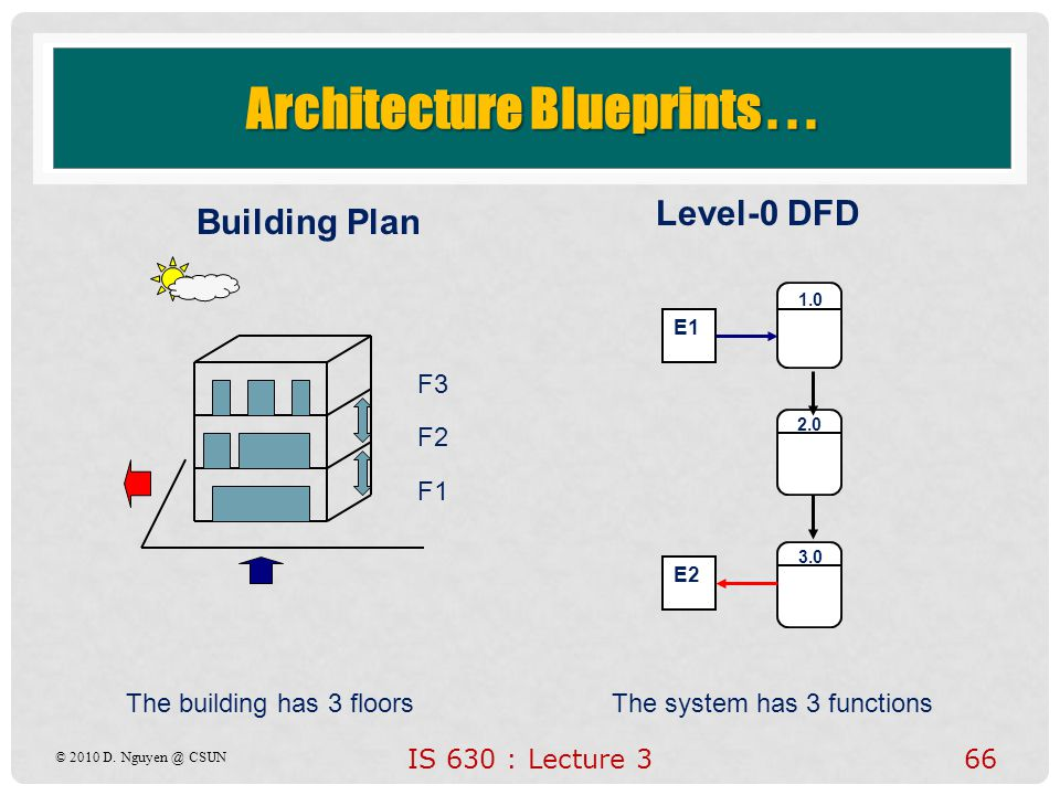 66 Architecture Blueprints... F1 F2 F3 Building Plan Level-0 DFD 1.0 2.0 3.0 E1 E2 The building has 3 floorsThe system has 3 functions © 2010 D. Nguye