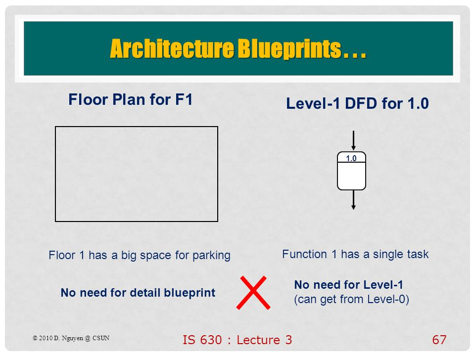 IS 630 : Lecture 367 Floor Plan for F1 Level-1 DFD for 1.0 Architecture Blueprints... Floor 1 has a big space for parking Function 1 has a single task