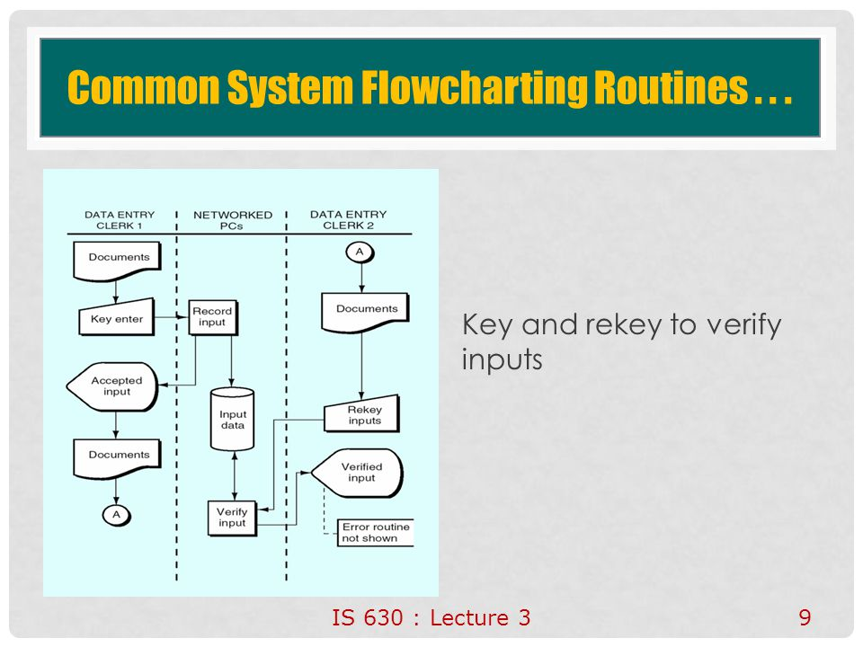 Common System Flowcharting Routines... Key and rekey to verify inputs IS 630 : Lecture 3 9