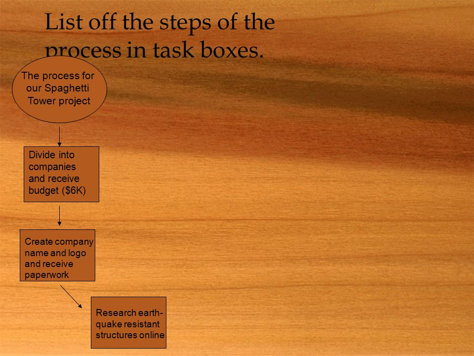 List off the steps of the process in task boxes.