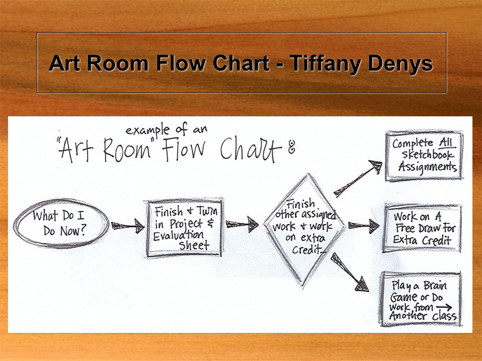 Art Room Flow Chart - Tiffany Denys