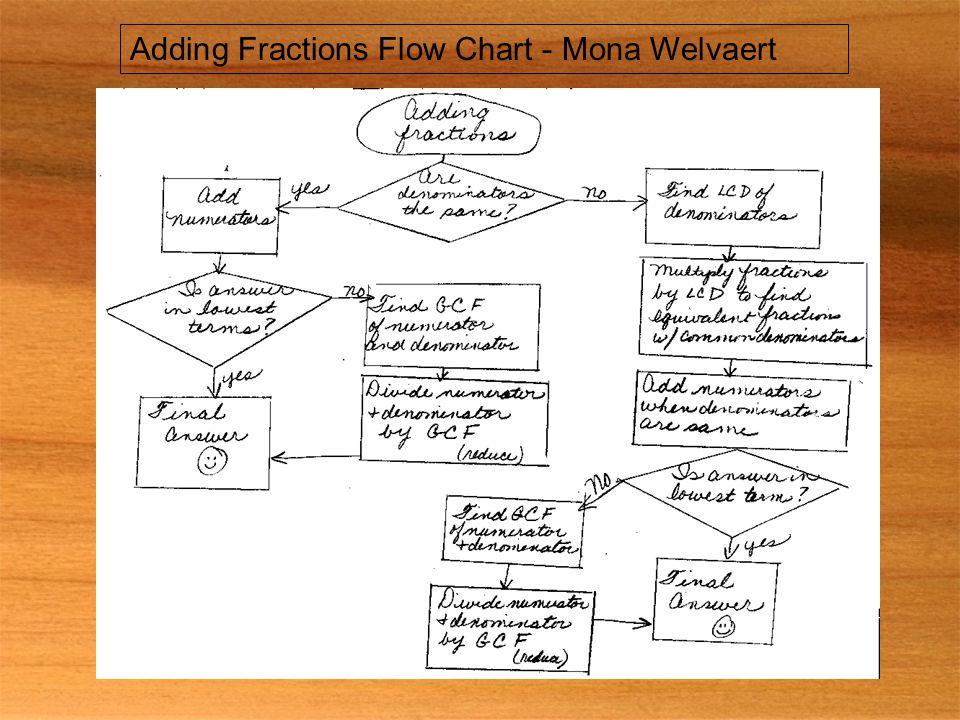 Adding Fractions Flow Chart - Mona Welvaert