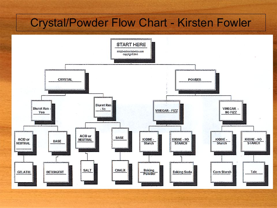 Crystal/Powder Flow Chart - Kirsten Fowler