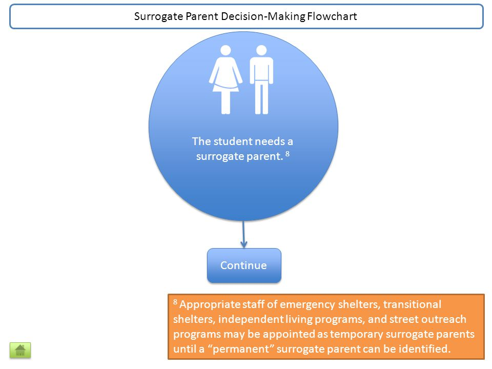 The student needs a surrogate parent.