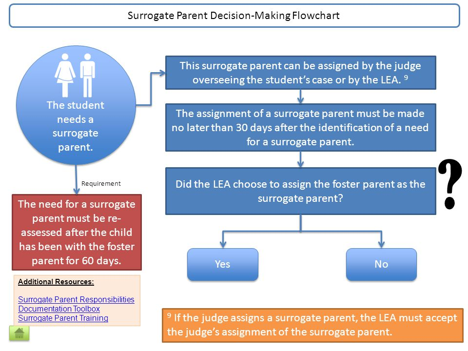 This surrogate parent can be assigned by the judge overseeing the student's case or by the LEA.