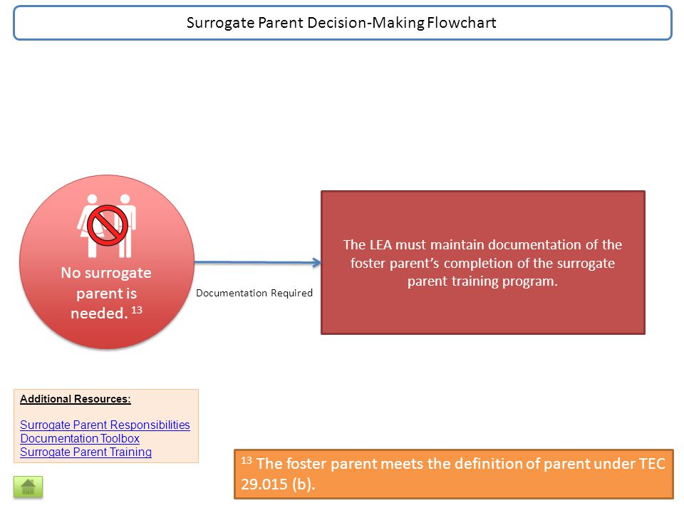 No surrogate parent is needed.
