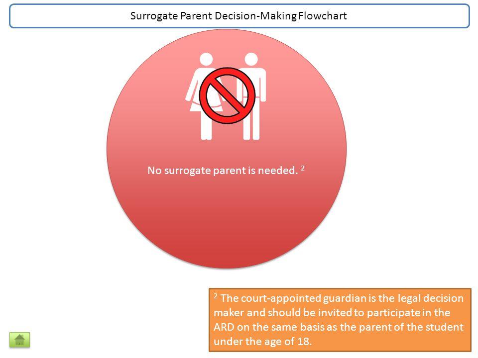 No surrogate parent is needed.