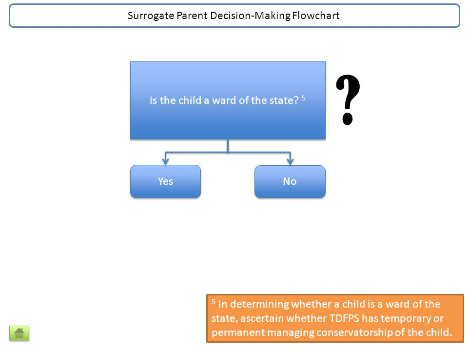 Does the parent have educational decision making rights.