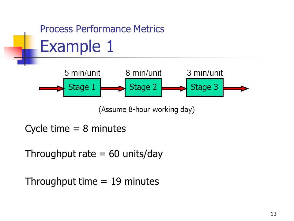 13 Process Performance Metrics Example 1 5 min/unit8 min/unit3 min/unit Stage 1Stage 2Stage 3 Cycle time = 8 minutes Throughput rate = 60 units/day Th