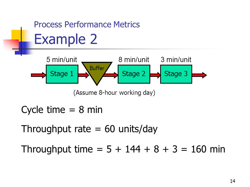 14 Process Performance Metrics Example 2 Stage 1Stage 2 Buffer 5 min/unit8 min/unit Stage 3 3 min/unit Cycle time = 8 min Throughput rate = 60 units/d