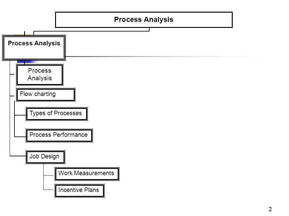 2 Flow charting Types of Processes Process Performance Job Design Work Measurements Incentive Plans