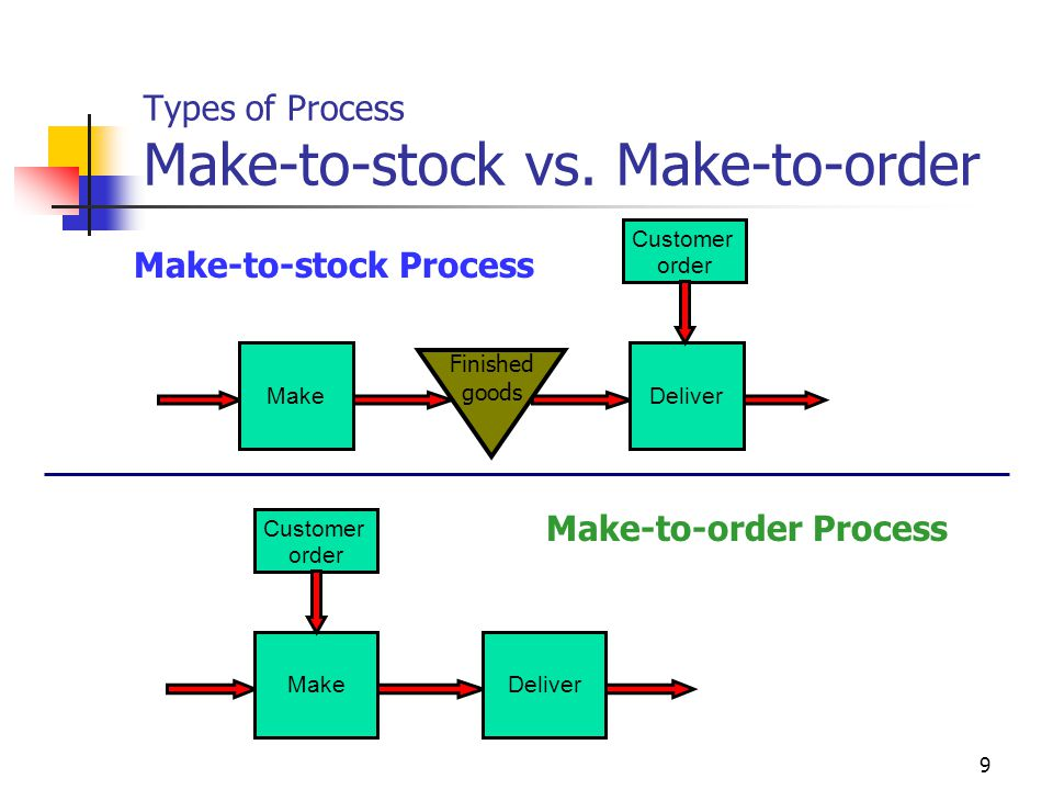 9 Types of Process Make-to-stock vs. Make-to-order MakeDeliver Finished goods Customer order MakeDeliver Customer order Make-to-stock Process Make-to-