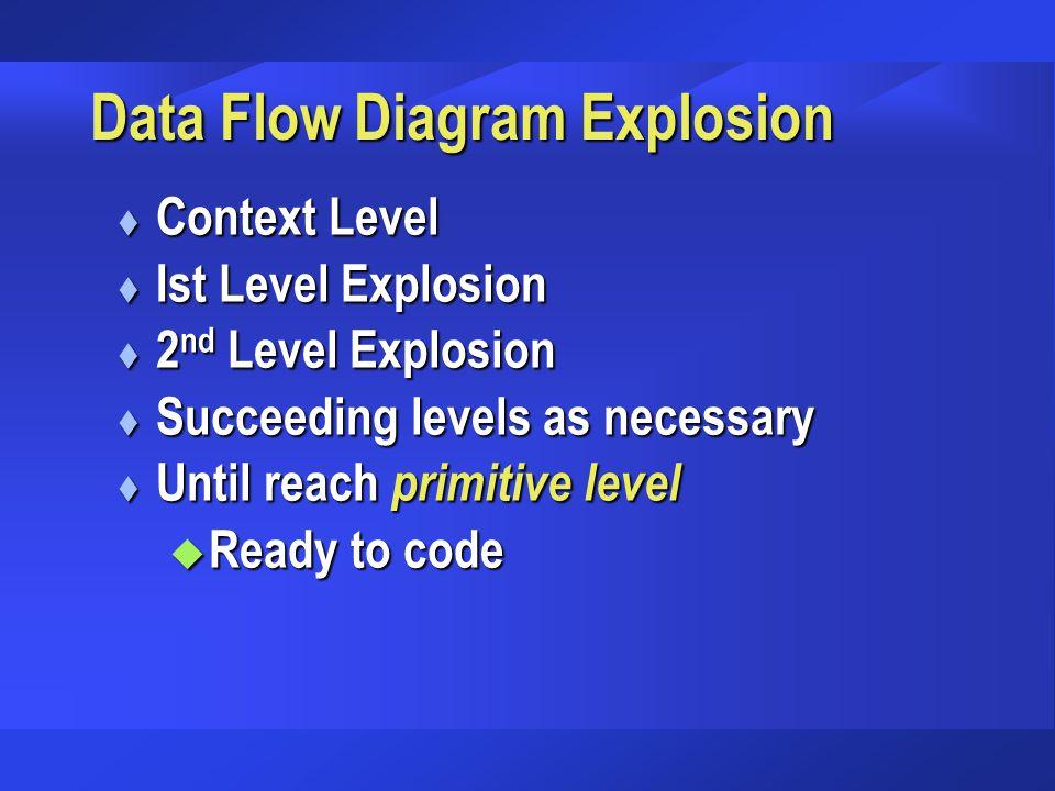 Data Flow Diagram Explosion t Context Level t Ist Level Explosion t 2 nd Level Explosion t Succeeding levels as necessary t Until reach primitive leve