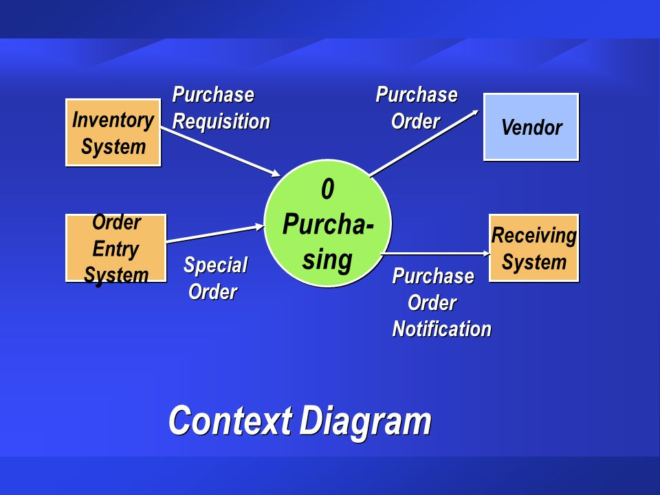 0 Purcha- sing 0 Purcha- sing Inventory System Inventory System Purchase Requisition Purchase Requisition Order Entry System Order Entry System Specia