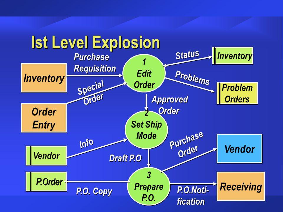 Ist Level Explosion 1 Edit Order 3 Prepare P.O. 3 Prepare P.O. 2 Set Ship Mode 2 Set Ship Mode Inventory Vendor P.Order Receiving Vendor Order Entry O