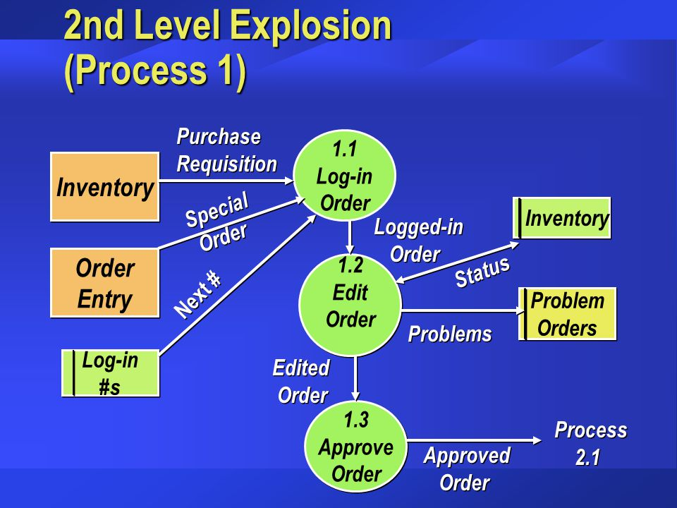 2nd Level Explosion (Process 1) Inventory 1.1 Log-in Order 1.3 Approve Order 1.3 Approve Order 1.2 Edit Order 1.2 Edit Order Entry Order Entry Inventory Log-in #s Log-in #s Purchase Requisition Purchase Requisition Special Order Special Order Approved Order Approved Order Status Logged-in Order Logged-in Order Edited Order Edited Order Problem Orders Problem Orders Problems Next # Process 2.1 Process 2.1