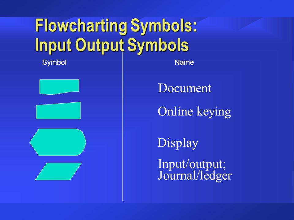 Flowcharting Symbols: Input Output Symbols Document Online keying Display Input/output; Journal/ledger SymbolName