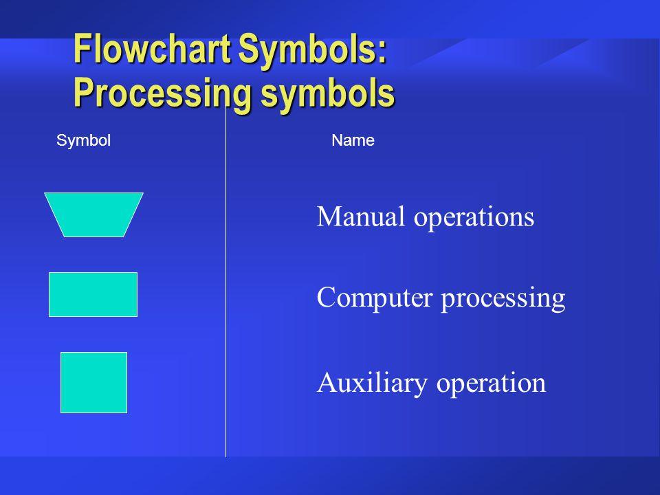 Flowchart Symbols: Processing symbols Manual operations Computer processing Auxiliary operation SymbolName