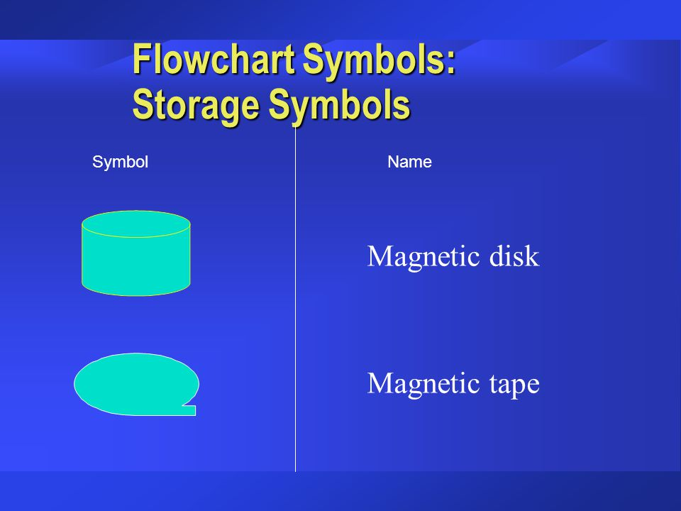 Flowchart Symbols: Storage Symbols Magnetic disk Magnetic tape SymbolName