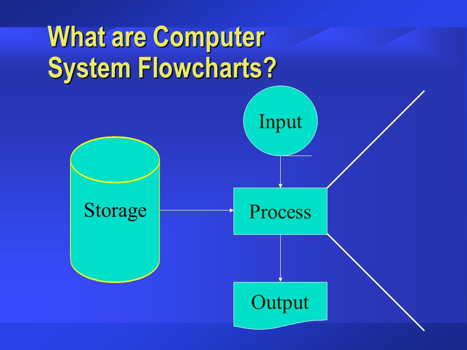 What are Computer System Flowcharts? Process Output Input Storage