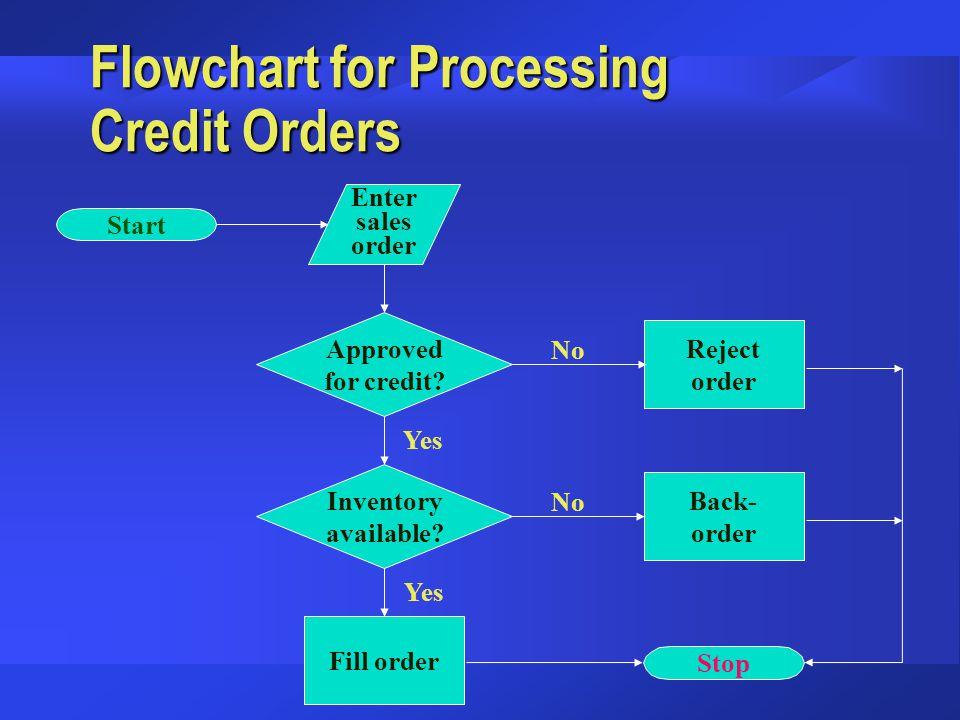 Flowchart for Processing Credit Orders Enter sales order Approved for credit? Reject order Inventory available? Back- order Fill order Stop Start No Y