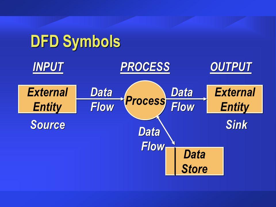 DFD Symbols External Entity External Entity Source Source External Entity External Entity Sink Sink Process Data Flow Data Flow Data Flow Data Flow Da