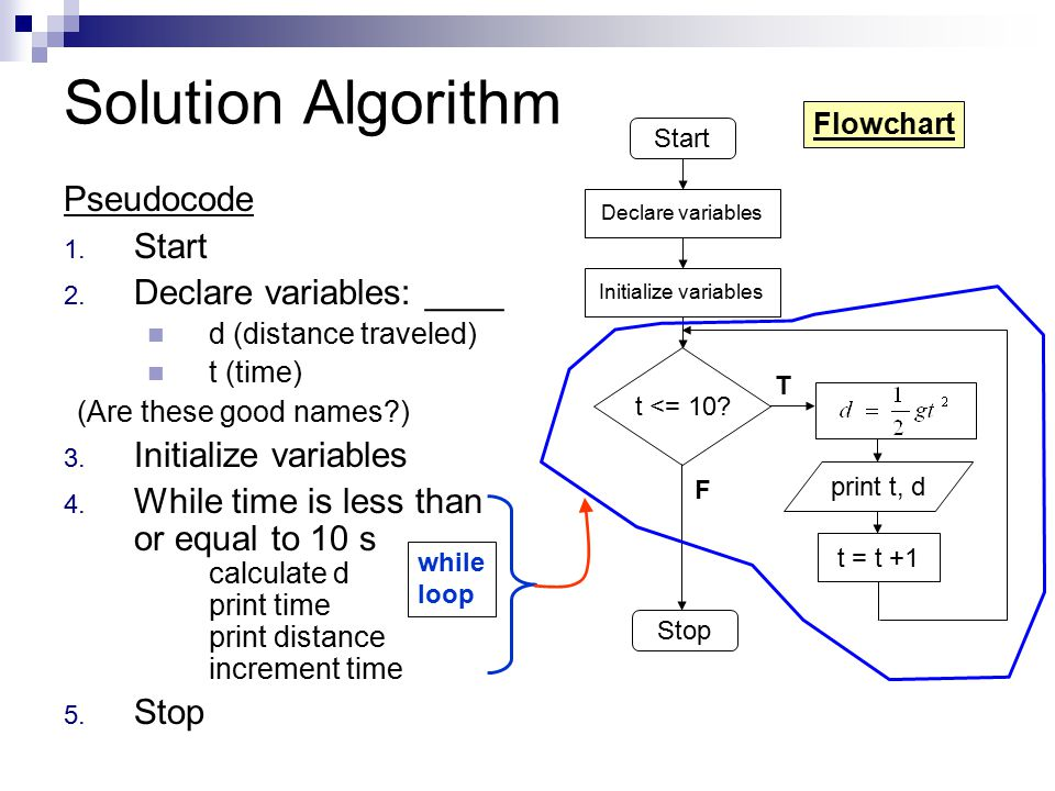 Solution Algorithm Pseudocode 1. Start 2. Declare variables: ____ d (distance traveled) t (time) (Are these good names?) 3. Initialize variables 4. Wh