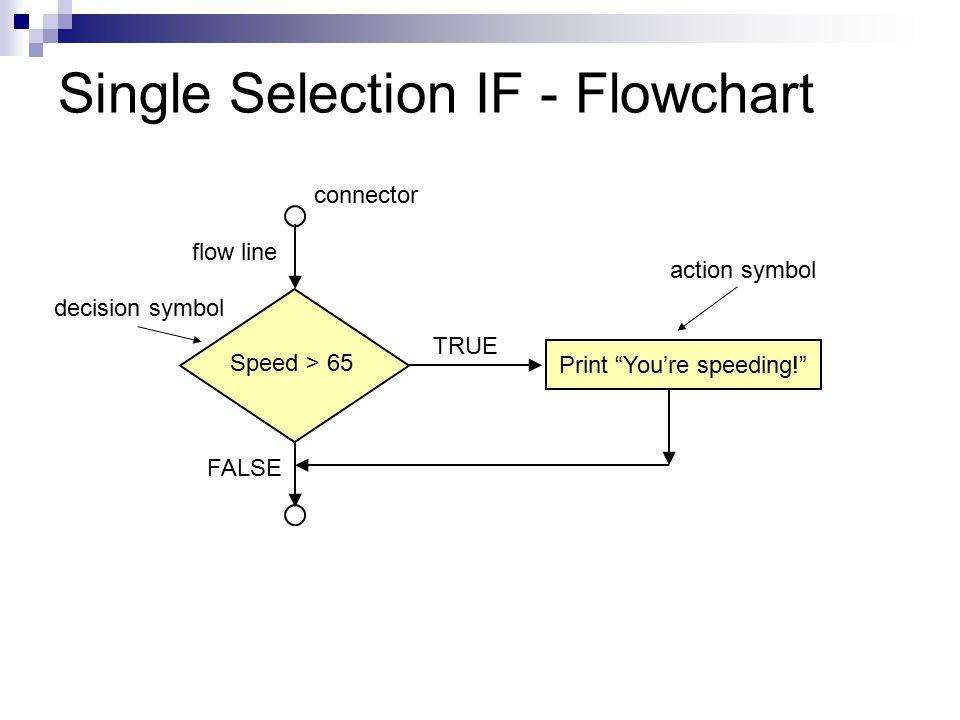 "Single Selection IF - Flowchart Print ""You're speeding!"" TRUE FALSE Speed > 65 connector flow line decision symbol action symbol"