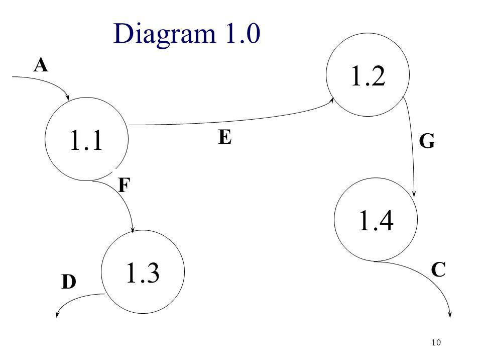 10 1.1 1.3 1.2 1.4 G E C A D F Diagram 1.0