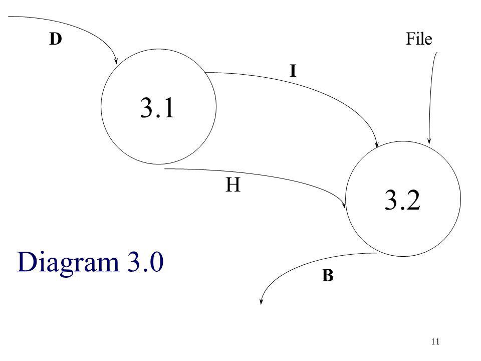 11 3.1 3.2 H D I B File Diagram 3.0