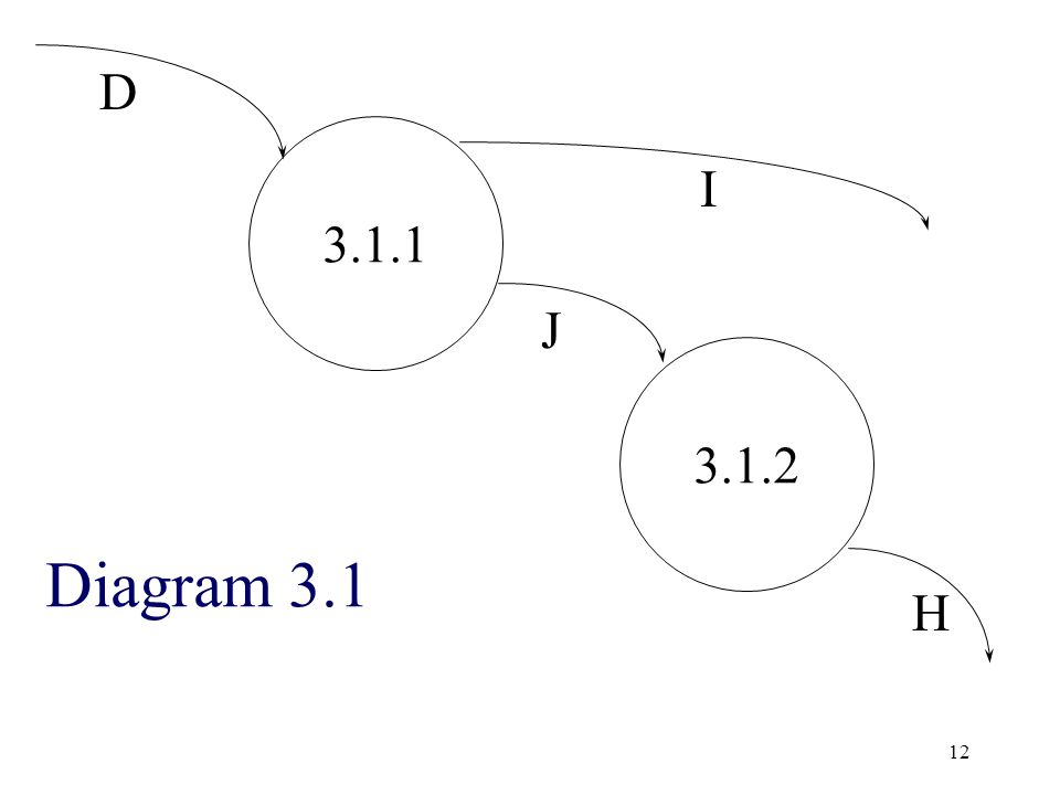 12 3.1.1 3.1.2 D J I H Diagram 3.1