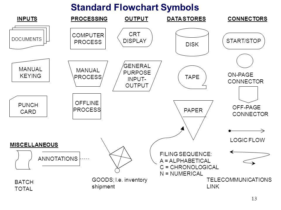 13 Standard Flowchart Symbols INPUTSPROCESSINGOUTPUTDATA STORESCONNECTORS MISCELLANEOUS DOCUMENTS MANUAL KEYING PUNCH CARD COMPUTER PROCESS MANUAL PRO