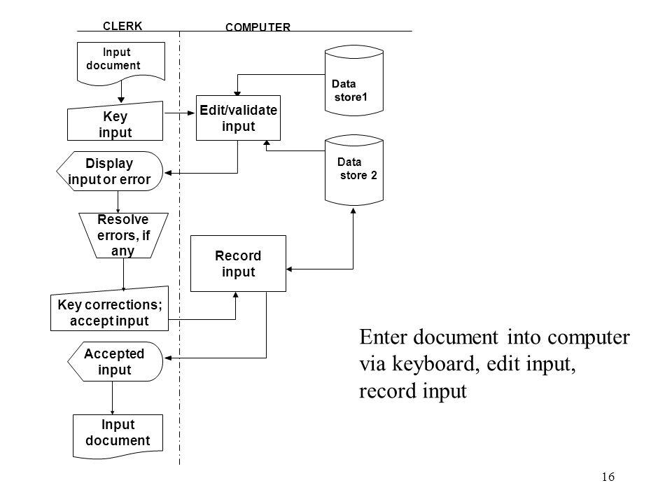 16 Record input Input document Data store1 Data store 2 CLERK COMPUTER Enter document into computer via keyboard, edit input, record input Edit/valida