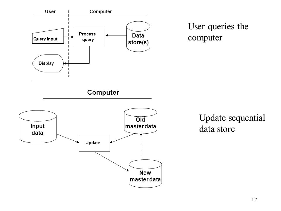 17 Query input Process query Display UserComputer Update Computer User queries the computer Update sequential data store Data store(s) Input data Old
