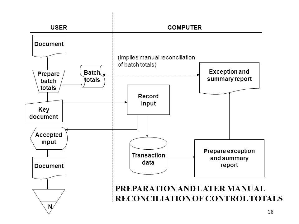 18 USERCOMPUTER Document Prepare batch totals Batch totals Key document Accepted input Document N Record input Transaction data Prepare exception and