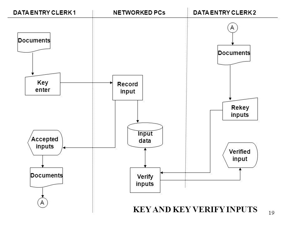 19 DATA ENTRY CLERK 1NETWORKED PCsDATA ENTRY CLERK 2 Documents Key enter Rekey inputs Verified input Accepted inputs Record input Verify inputs Input